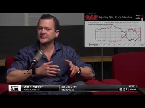How to Trade Oil Futures Successfully | Closing the Gap: Futures Edition