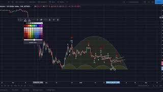Bitcoin (BTC) Short Trade #3: Showing 21% Profit Thus Far