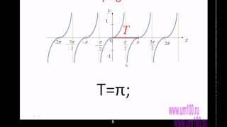 Графики и свойства тригонометрических функций.avi