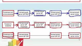 Автоматизация штатного расписания медицинских организаций(, 2015-12-13T11:25:45.000Z)