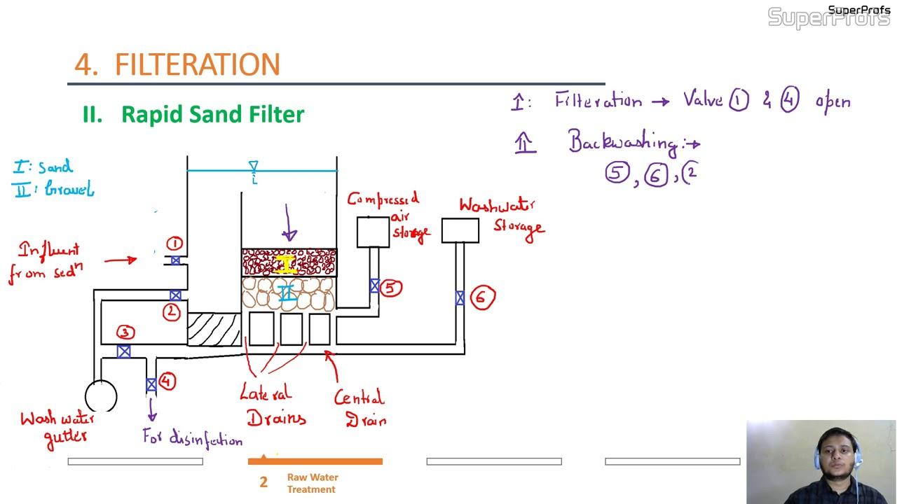 hight resolution of undergravel filter diagram