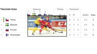 Хоккей евротур. Швеция Россия. Чехия Финляндия. Чешские игры. Новости хоккея
