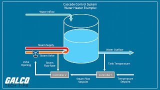 What is Cascade Control? -  A Galco TV Tech Tip