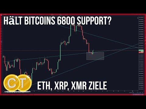 7100$ Reicht Bitcoins Support? Ethereum, XRP & Monero Ziele