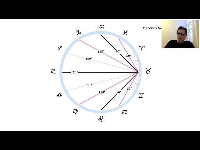 As в Тельце - особенности прохождения домов гороскопа