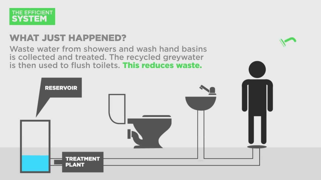 Greywater recycling - YouTube