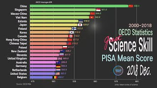 PISA 2018 Science Performance; Country Comparison 2000~2018 OECD PISA