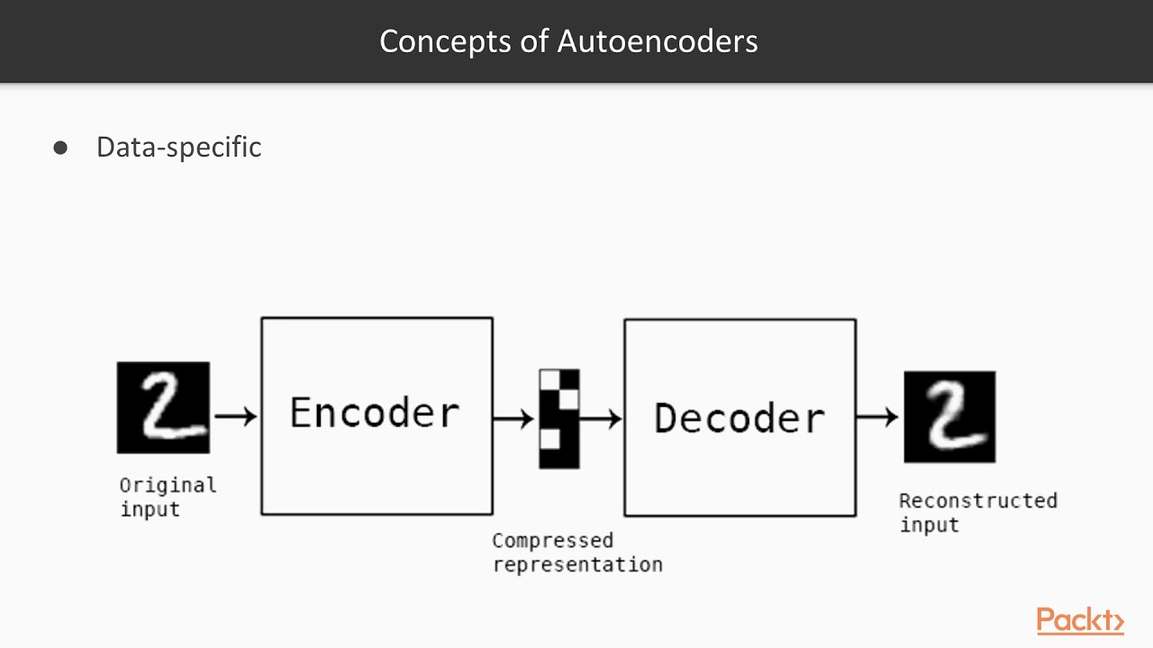 Keras Deep Learning Projects : Concepts and Applications of Autoencoders |  packtpub com
