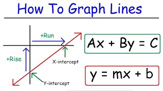 How To Graph Linear Equations - Explained!