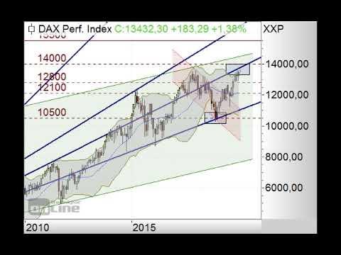 DAX - Gap bei 13.334 Punkten offen - Morning Call 16.01.2020