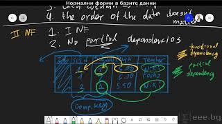 Нормални форми в базите данни (Database Normalization)