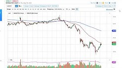 Oil Technical Analysis for May 8, 2020 by FXEmpire