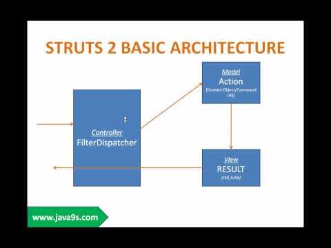 struts-2-framework-tutorial-session-1-introduction-to-struts-2-framework-part-1