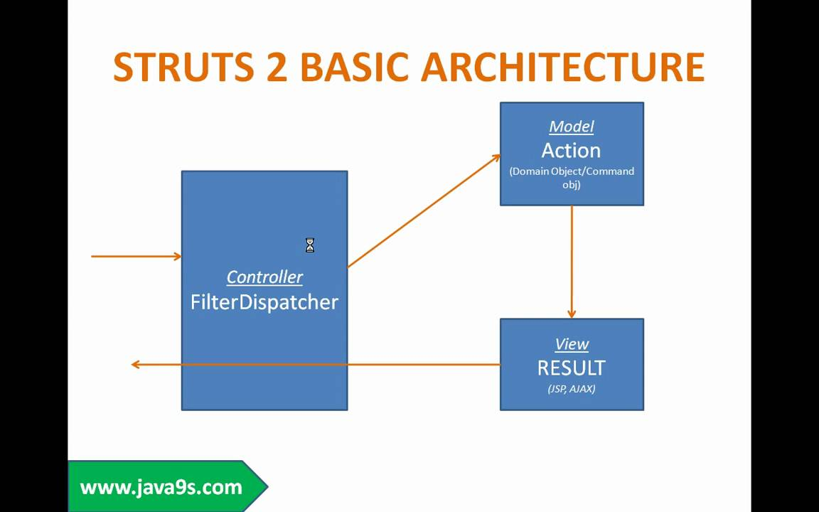 Struts 2 framework tutorial session 1 introduction to for Struts 2 architecture