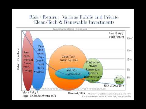 Webinar: Investing in Clean Energy for Campuses and Endowments