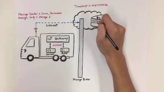What a typical data flow in an IoT solution looks like (SAP EA Explorer - Short Video)