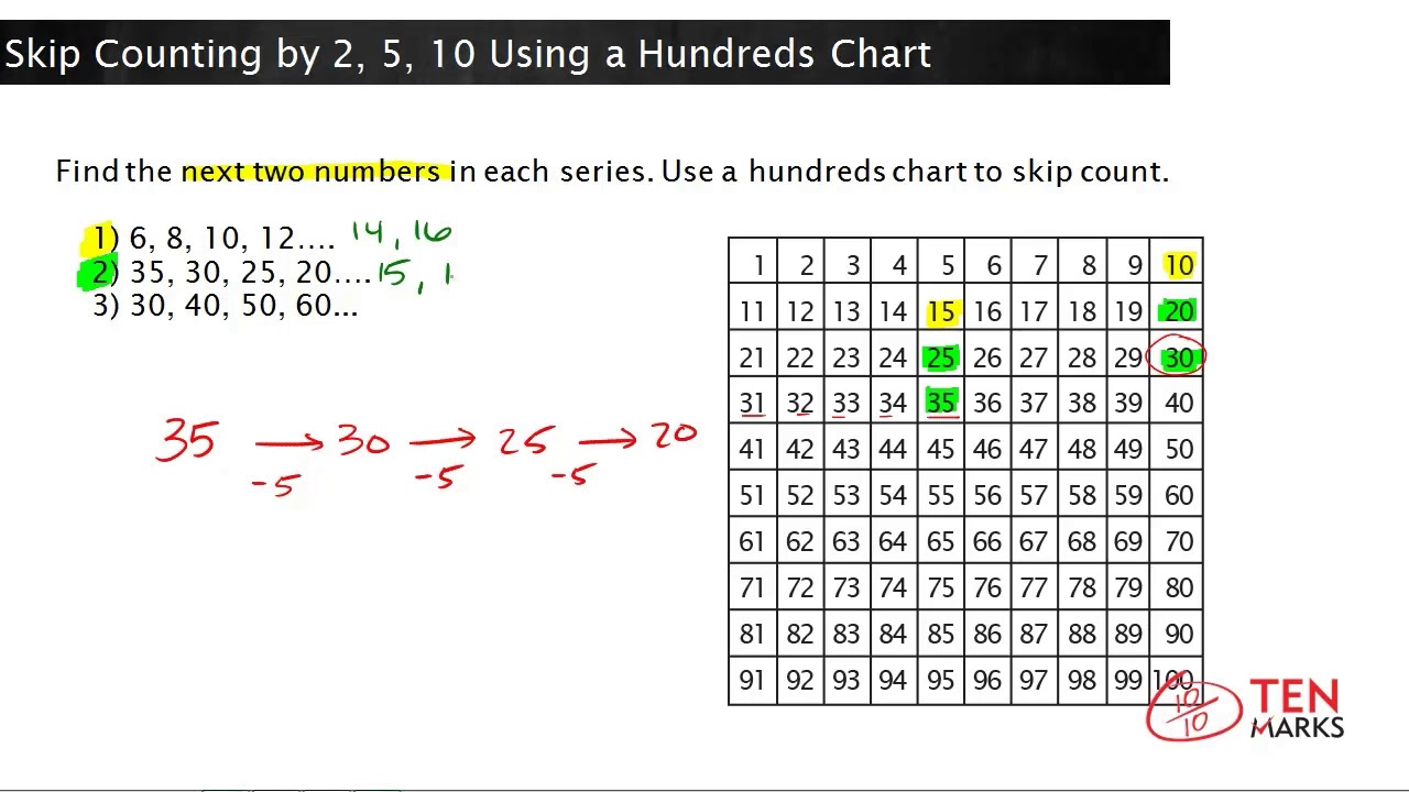 Skip Counting By 2 5 10 Using A Hundreds Chart Nbt