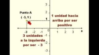 Sistemas de Coordenadas 01