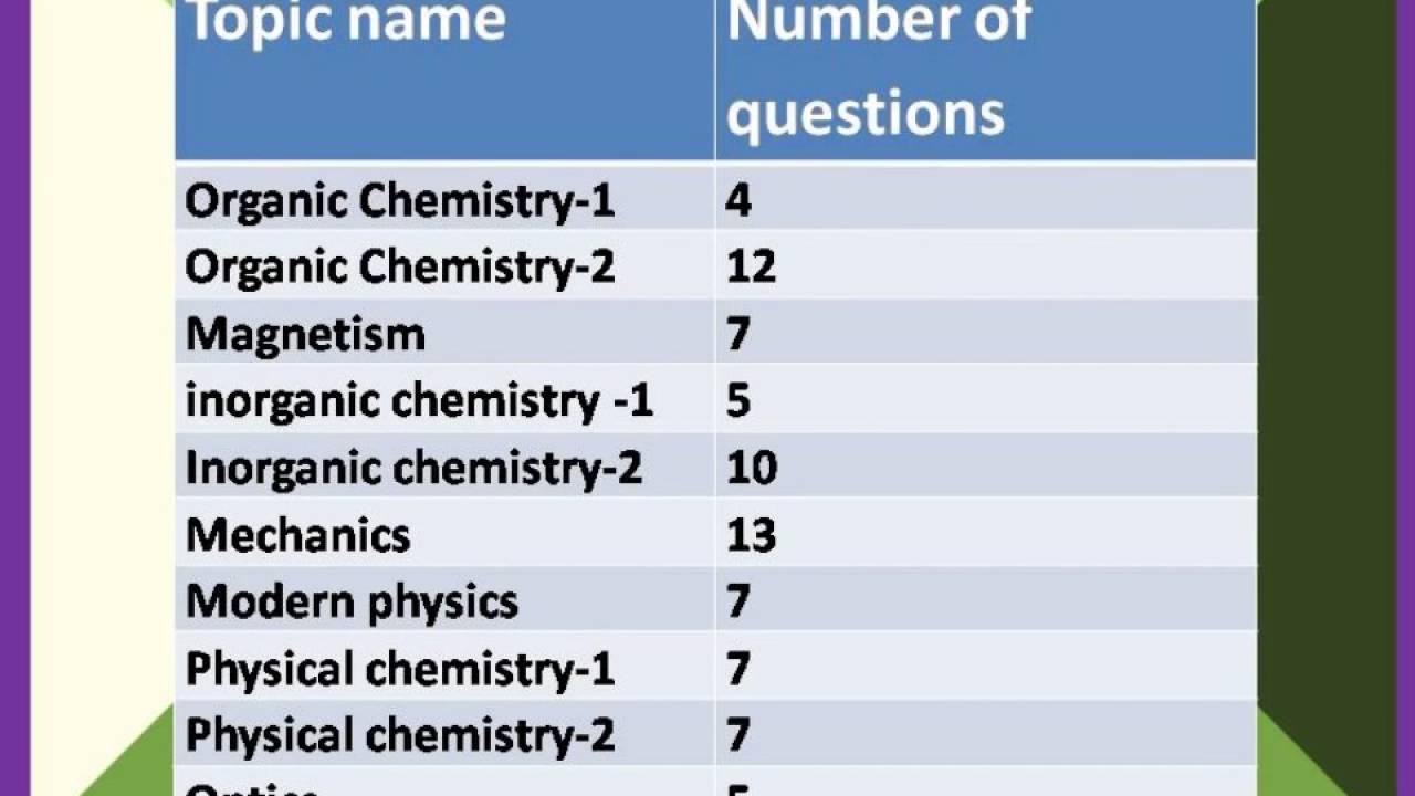 NEET exam questions