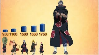 Akatsuki Power Levels