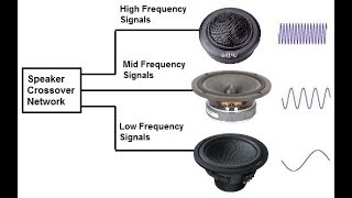 how to make speaker protection? how to make crossover? how to save speaker? electronics