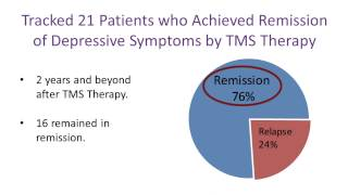Long Term Success of TMS Therapy