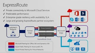 Azure ExpressRoute – new features, best practices, and customer experiences - BRK4023