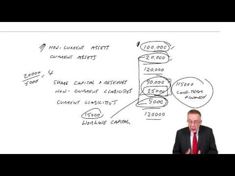 ACCA F9 Management of Working Capital  - Introduction