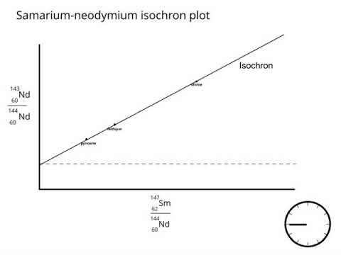 Isochron diagramok virtuális randevú válaszok