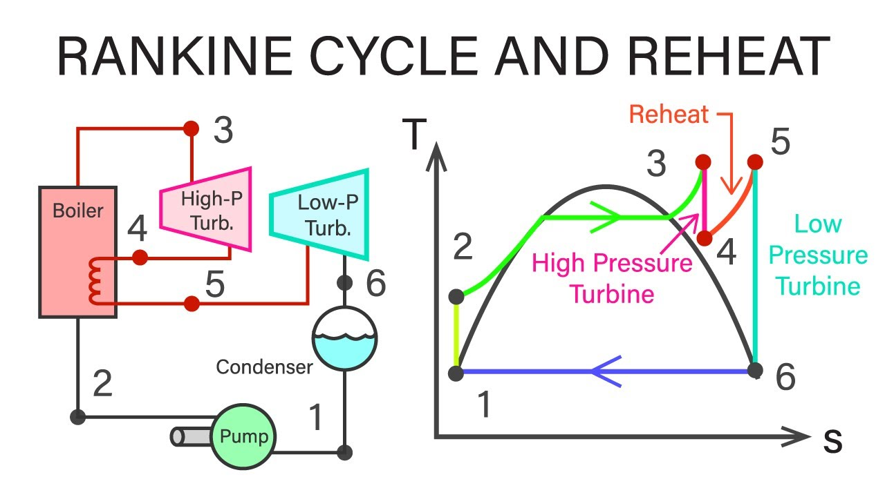 mechanical engineering thermodynamics lec 20 pt 2 of 7 rankine rh youtube com