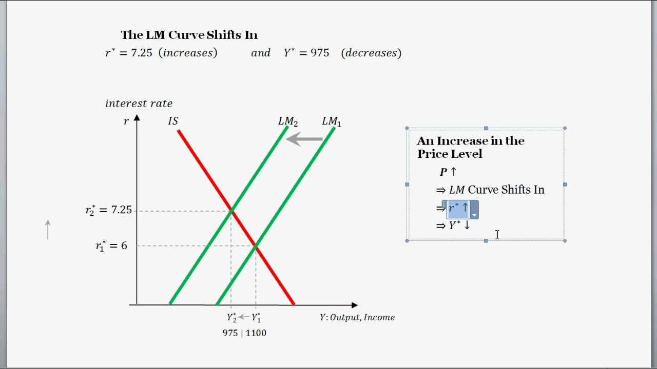 Is-lm Curves And Diagram And A Change In The Price Level