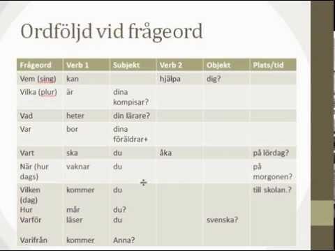 Att fråga på svenska-arabiska   ألسؤال