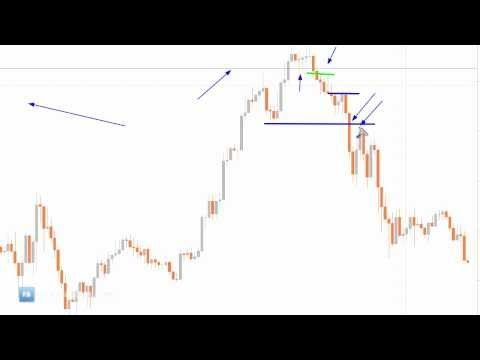 Trading Price Action |  What is possible - Forex Bunker