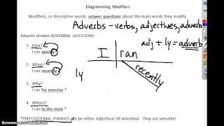 Diagram Modifiers- Adverbs dillonenglishteacher