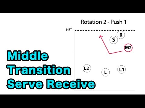 Middle Blocker Serve Receive Transition - Volleyball Tutorial