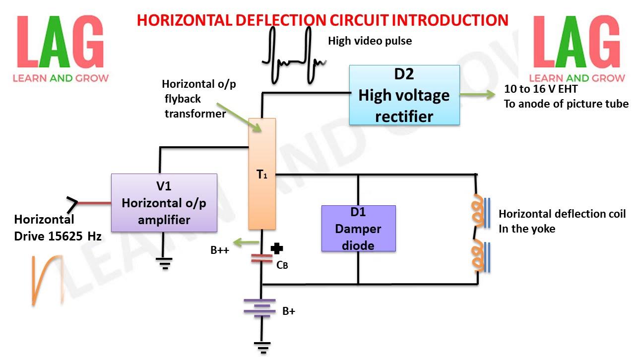 circuit diagram horizontal deflection wiring diagram database electronic circuit diagram low power high frequency deflection [ 1280 x 720 Pixel ]
