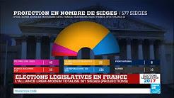Législatives en France, large victoire de Macron, entachée par une très forte abstention