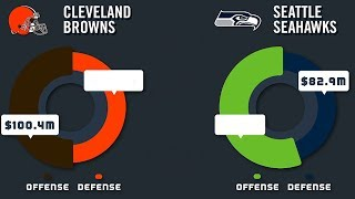 Every Team's Salary Cap Broken Up by Offense & Defense