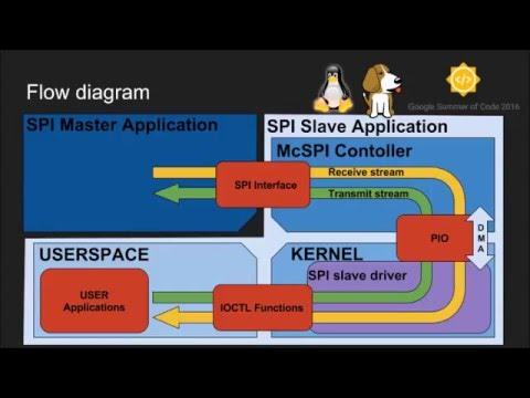 GSoC 2016 - SPI slave driver implementation