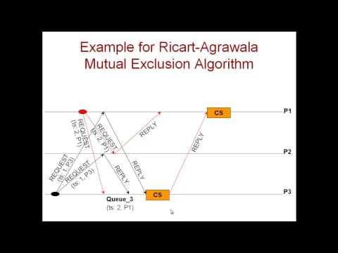 Module 6.4.3 Ricart Agrawala Algorithm Mutual Exclusion