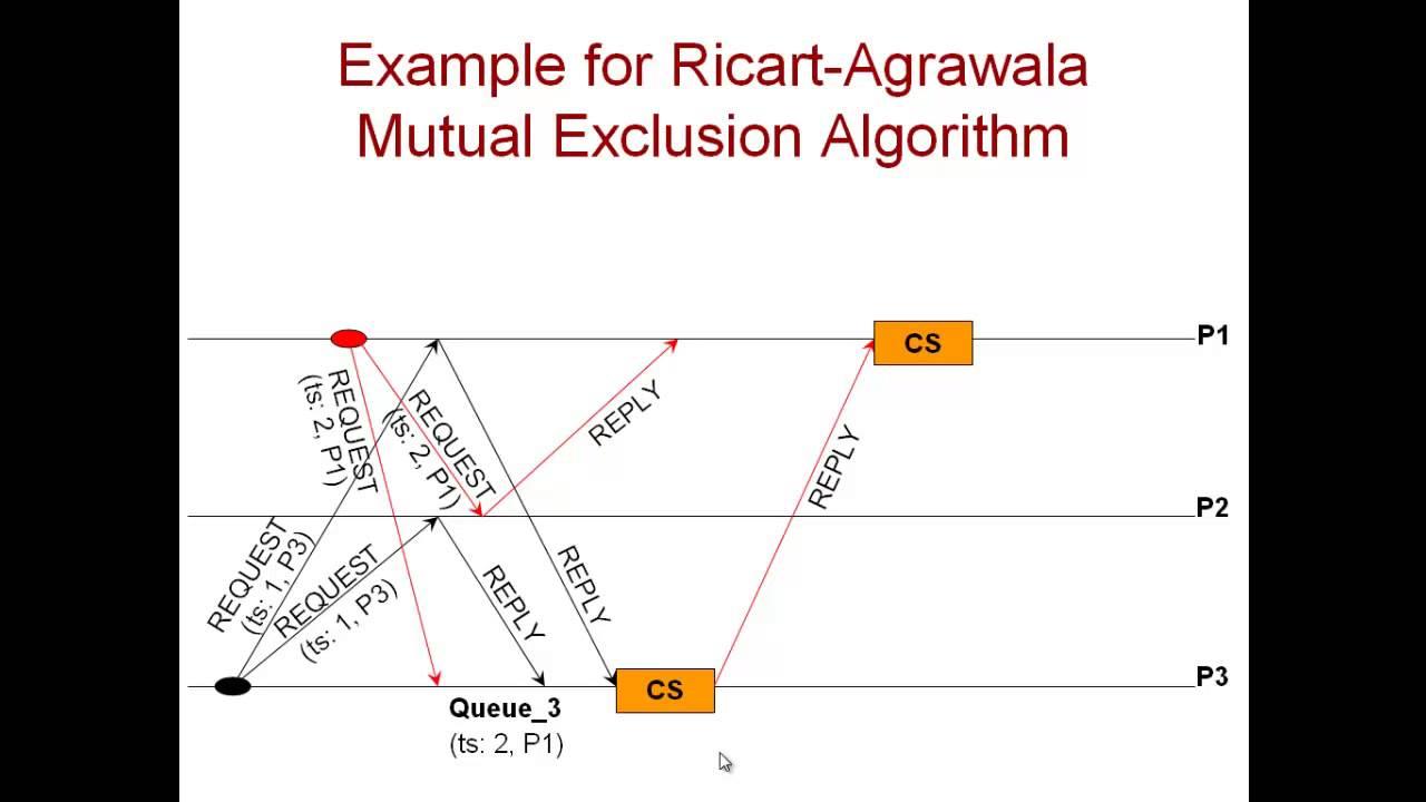 Agrawala module 6.4.3 ricart agrawala algorithm mutual exclusion