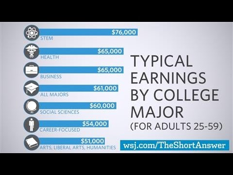 Download Youtube: Why STEM Majors Don't Always Earn More