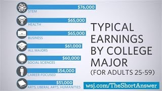 Why STEM Majors Don't Always Earn More