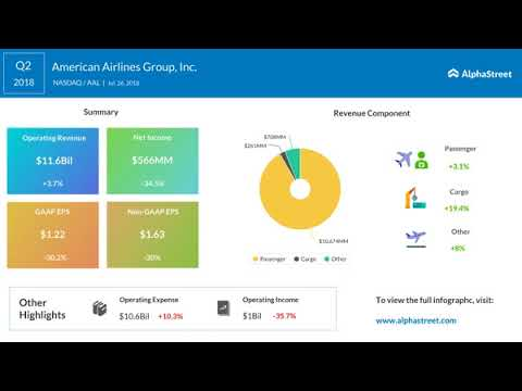 American Airlines Earnings Call Q2 2018
