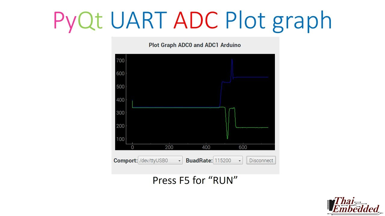 Demo Raspberry Pi PyQt Course(Plot graph ADC0 and ADC1) by TESR