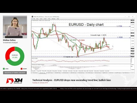Technical Analysis: 22/01/19 - EURUSD drops near ascending trend line; bullish bias