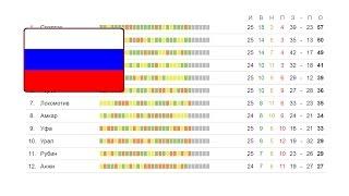 Чемпионат России по футболу, результаты 27 тура РФПЛ, турнирная таблица, расписание и бомбардиры