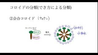「コロイド溶液の性質」講義2:高校化学解説講義