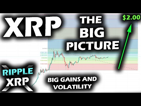 BIG PICTURE SCREAMS BULLISH for Ripple XRP Price Chart, Bitcoin and Altcoin Market Cap