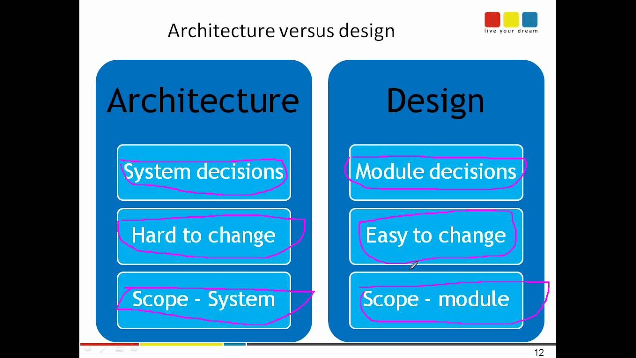 Software architecture versus software design definition for Define architect